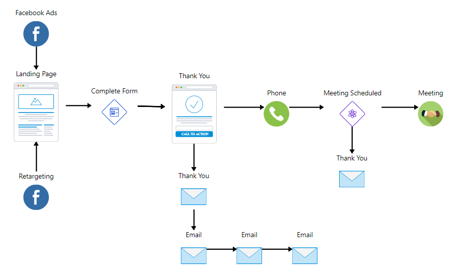 Fix your Facebook Ads Campaigns with funnels