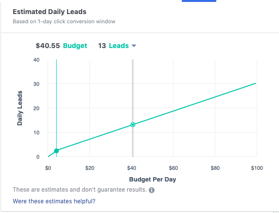 Fix your Facebook Ads Campaigns with the right budget