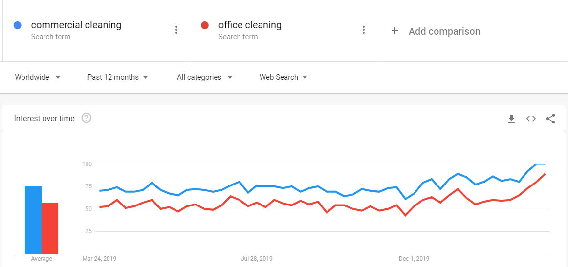 Marketing strategies for cleaning industry based on Google Trends