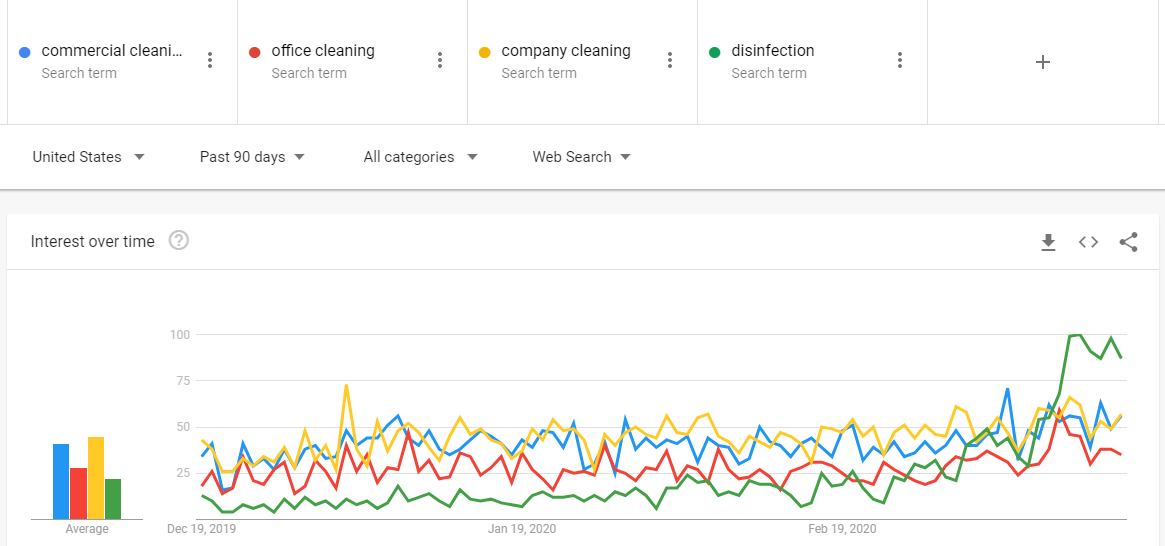 Marketing strategies for cleaning companies based on Google Trends